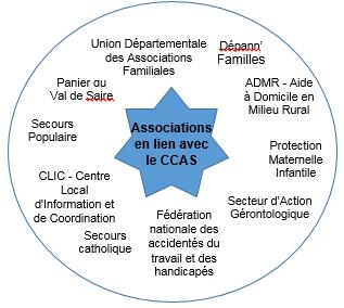 Associations_en_lien_avec_le_CCAS à saint-pierre-eglis